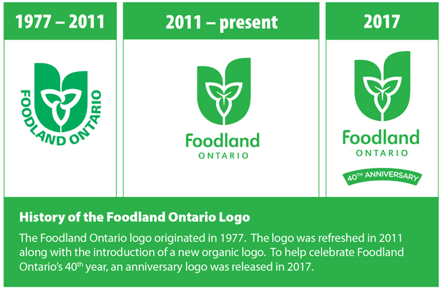 This image shows the history of the Foodland Ontario logo. The first logo was created in 1977 and was used until 2011 when it was redesigned. In 2017, an anniversary logo was released to celebrate Foodland Ontario's 40th year.