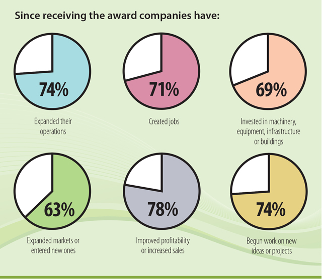 This table represents data from a survey of nearly 170 previous winners of the Premier's Awards for Agri-food Innovation Excellence. Since receiving the award, 74% expanded their operations; 71% created jobs; 69% invested in machinery, equipment, infrastructure or buildings; 63% expanded markets or entered new ones; 78% improved profitability or increased sales; 74% began work on new ideas or projects.